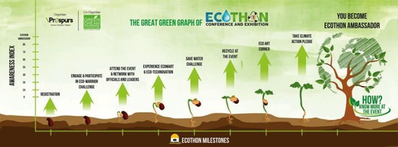 Ecothon - Solutions for Sustainability